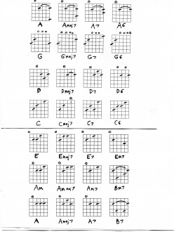 Guitar Chords - 7th, major 7th, 6th chords