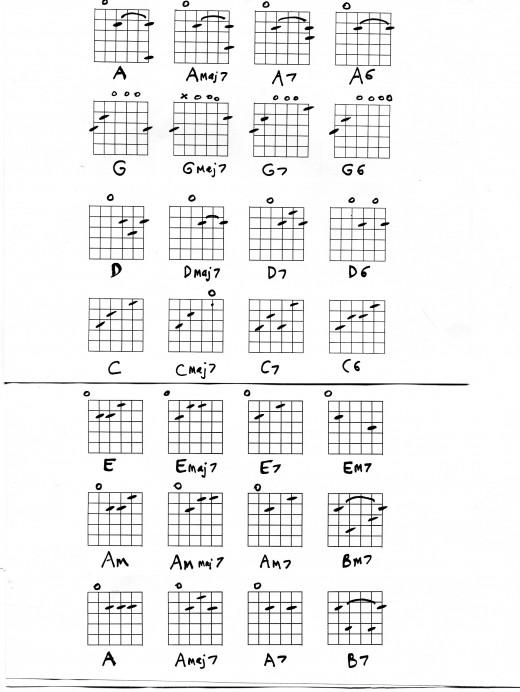 Guitar Chords - 7th, major 7th, 6th chords