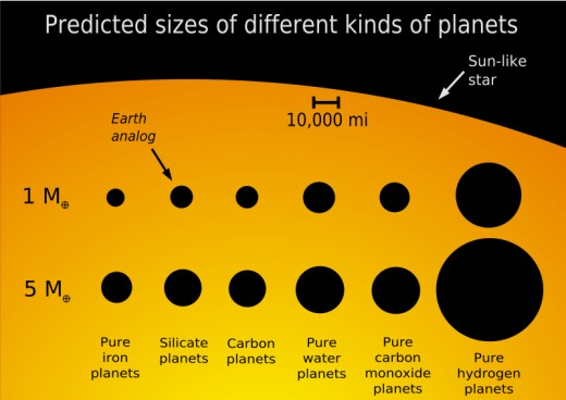 Sizes of Planets M = mass of earth