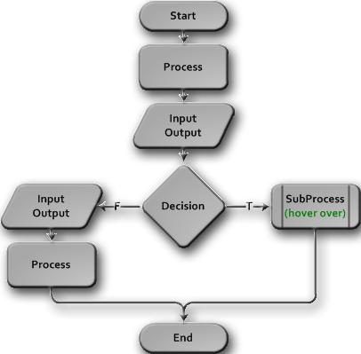 flow chart - Flowchart Input Output Symbol