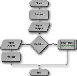 Visio Flowchart elements, Symbols, and Shapes