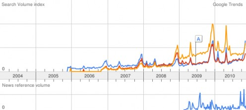Comparison of 'Pandora Jewelry' (blue), 'Pandora Bracelet' (red), and 'Pandora Charms' (yellow) search terms