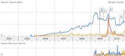 Google Trends Analysis of Pandora Search Terms: Pandora Radio, Pandora from Avatar, Pandora Jewelry