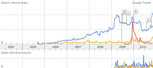 Comparing the search terms 'Pandora Radio' (blue), 'Pandora Avatar' (red), and 'Pandora Jewelry' (yellow)