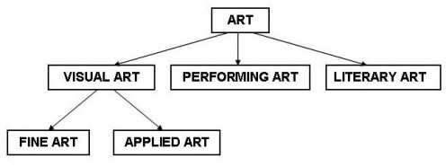 Art Departments