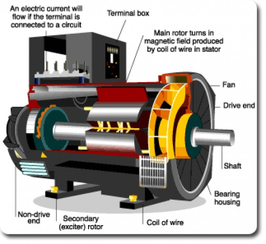 Magnetic power generator for home use uk