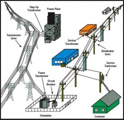 Power Substation Types