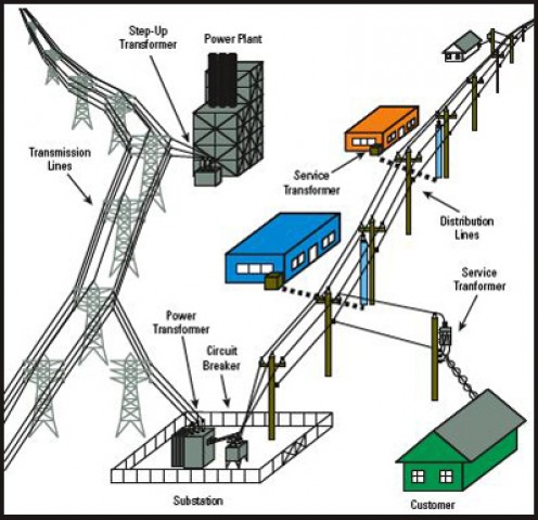 Tips On Building Dry Stack Stone Walls in addition Diagram Symbols Photo Circuit Draw Images Board Wiring in addition What Does An Electricity  pany Mains Supply Exactly in addition Power Substation Types additionally 730. on transformer design fundamentals