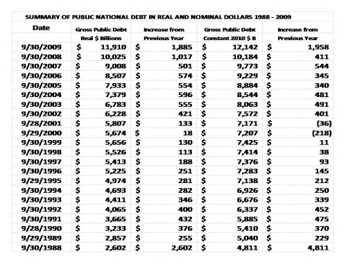 CHANGE IN NATIONAL DEBT:  1988 - 2009