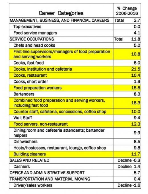 High Demand jobs highlighted