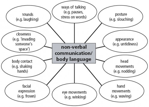 verbal and nonverbal communication ethics statement Psychologist and nonverbal communication expert david matsumoto  just as every culture has a verbal vocabulary ethics early career.