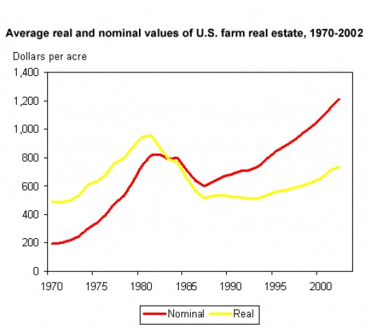 The rapid increase in farmland values during the 1970s and early 1980s was followed by a sharp decline during 1982-87. The slow upward trend beginning in 1987 began to accelerate in 1994.