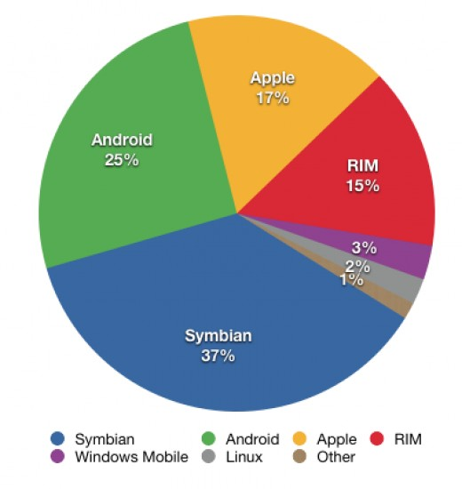 Smart Phone by OS share by percentage. Valid as of June 2010 (Gartner Group)