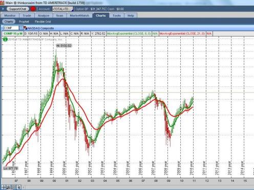 NASDAQ COMPOSITE 1996-2010