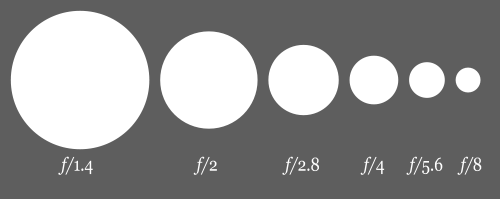 "apertures get progressively smaller as the ""f-stop"" gets larger"