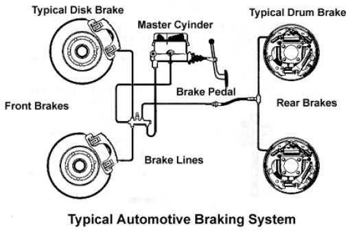 What your vehicle brakes can tell you besides Engine Wire Harness further Carburador Motor 2e also Parts as well Vacuum Problems 3001460. on honda vacuum diagram