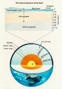 Earth's known interior structure