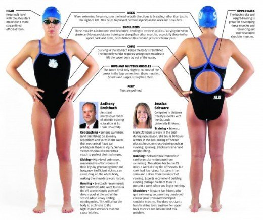 Does Swimming Build Muscle Tone