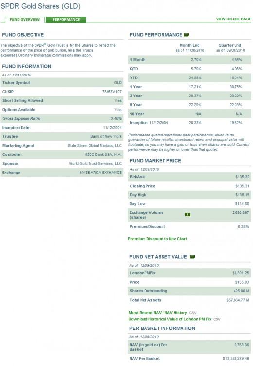 SPDR GLD Overview