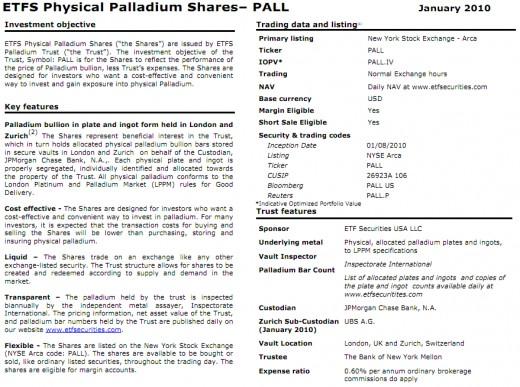 ETFS Palladium Overview