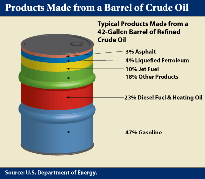 How A Barrel Of Crude Is Used (window.state.tx.us)