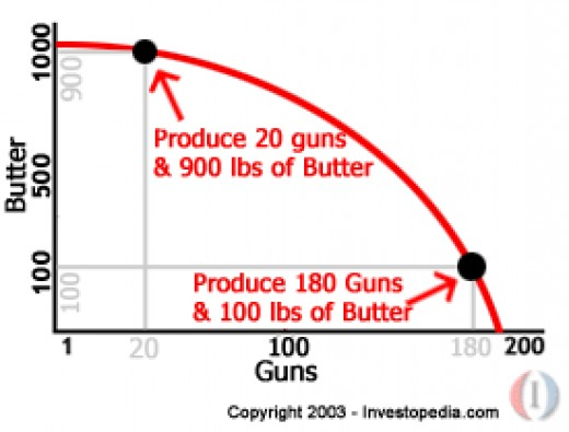 Guns or Butter? (investopedia.com)