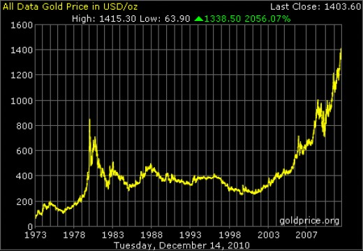 Price of Gold Over 38 Years