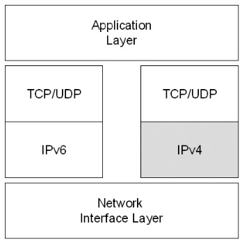 Dual stack architecture. Note the separate transport layers.