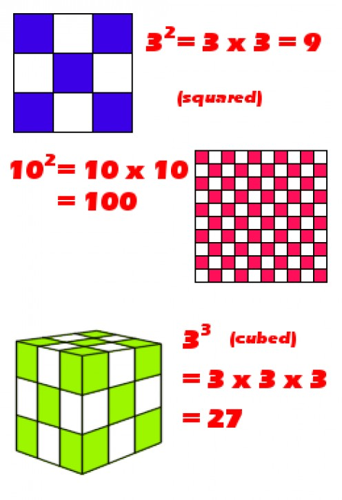 The square of a number is easily illustrated by the number of units on each side of a larger square. Counting the smaller squares gives you the answer. Similarly for the cube. Copyright  Rod Martin, Jr.