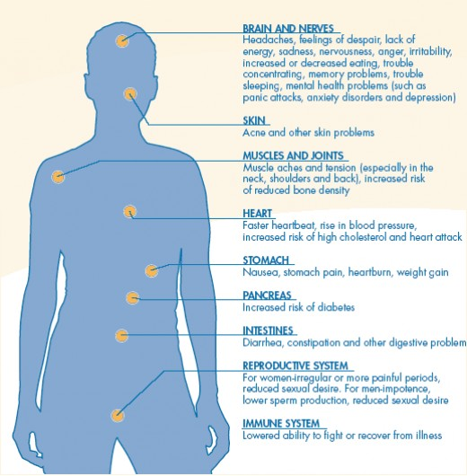 Physical signs for identifying stress