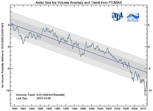 Downward trend in Arctic sea ice volume since 1979