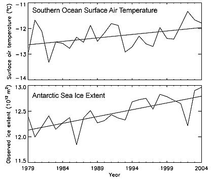 Antarctic Sea Ice is Increasing
