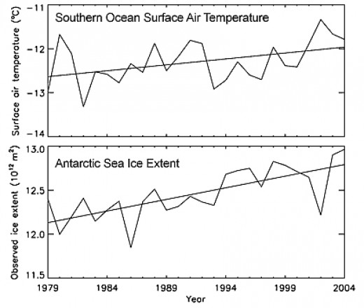 Antarctic Sea Ice is Increasing