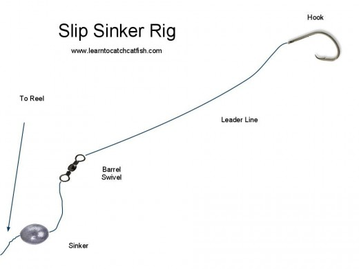 The Santee Cooper Rig or Santee Rig is