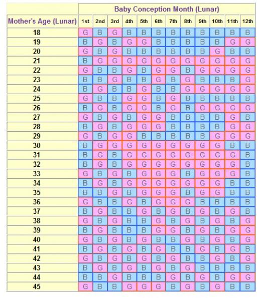 Chinese Gender Predictor Chart 2015 | Calendar Template 2016