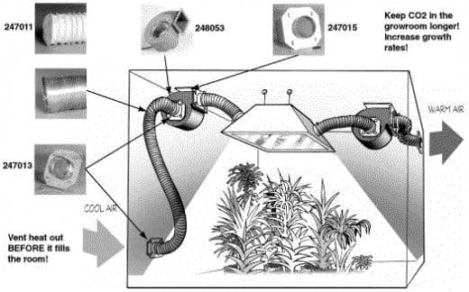Indoor grow room ventilation ideas for growing your best for Indoor gardening ventilation system