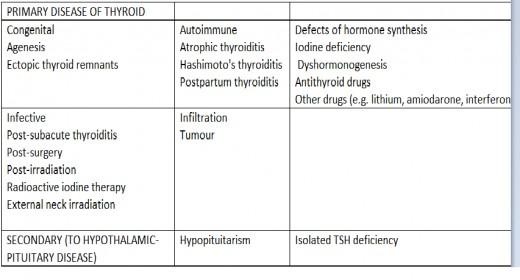 Thyroids information symptoms causes explained hypothyroidism (part 2)