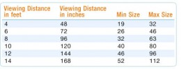 Room size and TV size- a rough guide