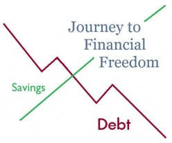 Beginning your Personal Journey to Financial Freedom