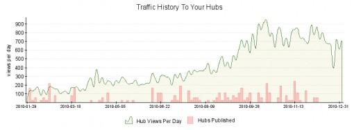 HubPages Traffic through 1/4/2011