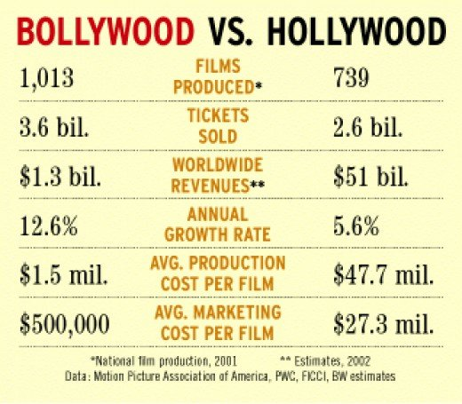 Bollywood in comparison with Hollywood.