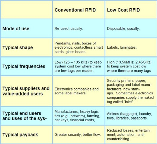 RFID Tag Prices