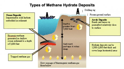Methane Gas: A Natural Product