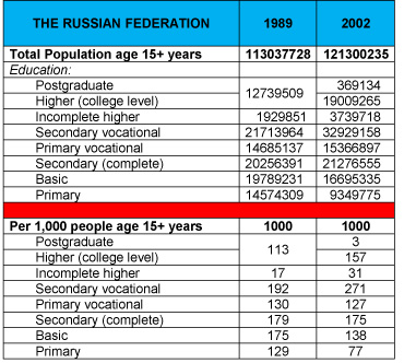Russian Federation 2002 Census