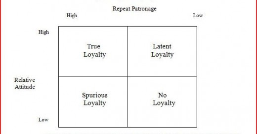 customer loyalty toward an integrated conceptual framework Journal of management research  & liao, s (2009), an integrated model of customer loyalty: an  customer loyalty: toward an integrated conceptual framework.