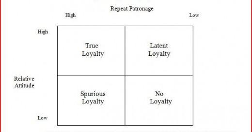 customer loyalty toward an integrated conceptual framework Assessing customer loyalty: a literature review  customer loyalty: toward an integrated conceptual framework journal of the academy of marketing science, 22(2 .