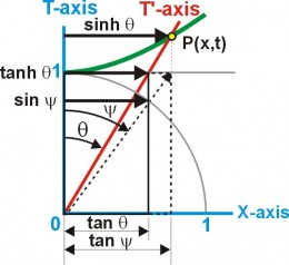 Fig. 7 When spatial contraction is applied to the gudermannian angle psi(the x,y angle), it becomes the angle theta (the x,t angle)