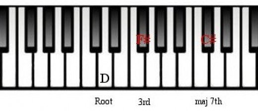 Piano piano chords em7 : Piano : piano chords em7 Piano Chords Em7 along with Piano Chords ...