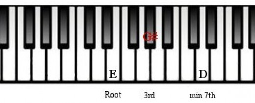 E7 Piano Chord Images u0026 Pictures - Becuo