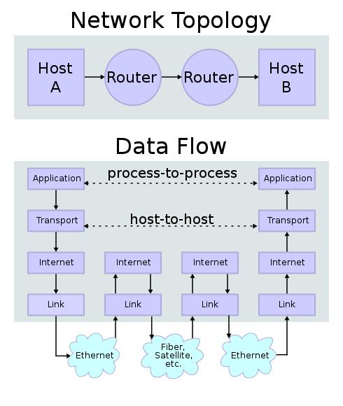 TCP/IP Data Flow